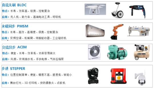 案例分享:兆易创新GD32 MCU 在电机驱动的应用