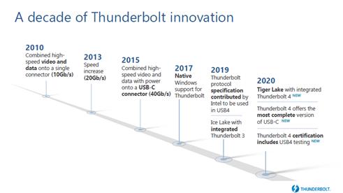 英特爾全新Thunderbolt 4 讓PC連接生態更簡潔更高效