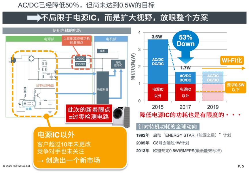 大幅降低待机功耗 罗姆ROHM过零检测IC新品上市