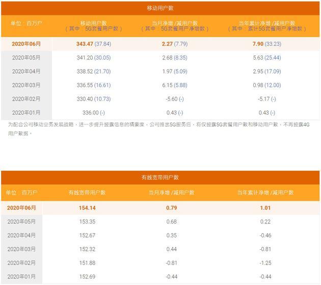 中国电信:5G用户逐月增加,套餐用户累计3784万