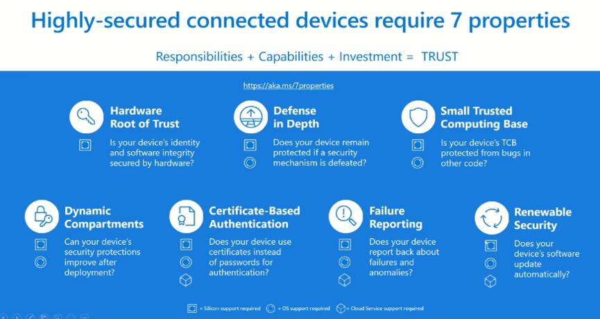 揭秘IoT安全解决方案:微软Azure Sphere