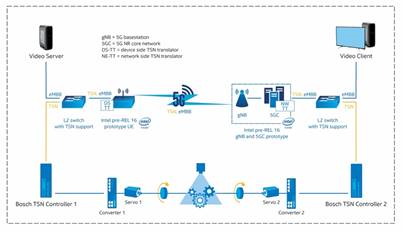 英特尔:TSN与5G,赋能工业物联网