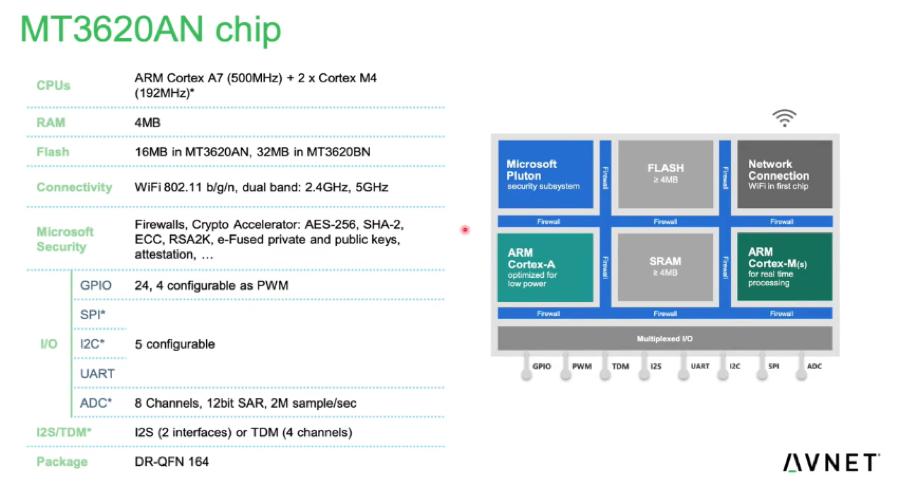 安富利MT3620模块加速Azure Sphere物联网安全落地