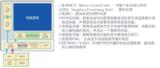 电控化的风险控制 罗姆汽车功能<font color='red'>安全</font>标准ISO 26262主题交流会