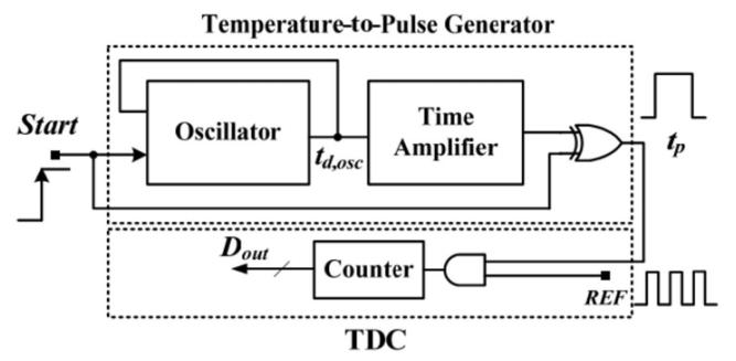 专利揭秘—芯海科技片上数字温度传感器