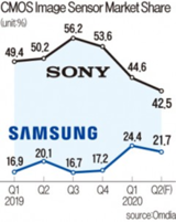 <font color='red'>CIS</font>市场,三星正在疾速速追赶索尼