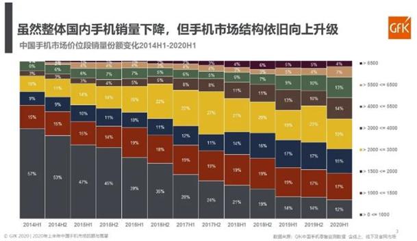 GfK:防疫常态化下的中国手机市场未出现显著消费降级现象