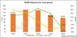 2020Q2智能手机<font color='red'>OLED</font>出货量下降23%,疫情是主因