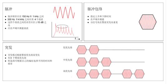 揭kai医疗警报设紁in纳衩孛鎠ha:IEC60601-1-8标准yao求