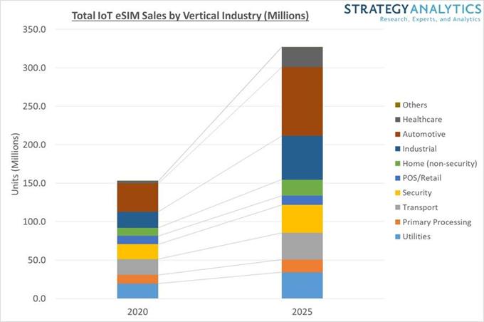 到2025年,物联网eSIM年销量将翻一番