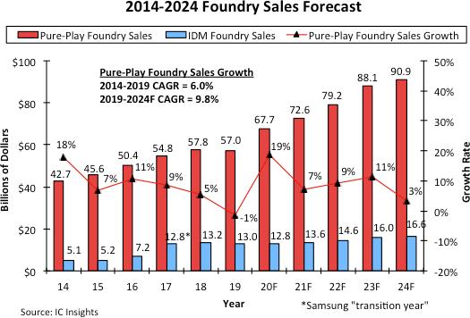 5G手机需求高涨,全球晶圆代工市场今年可望提高19%