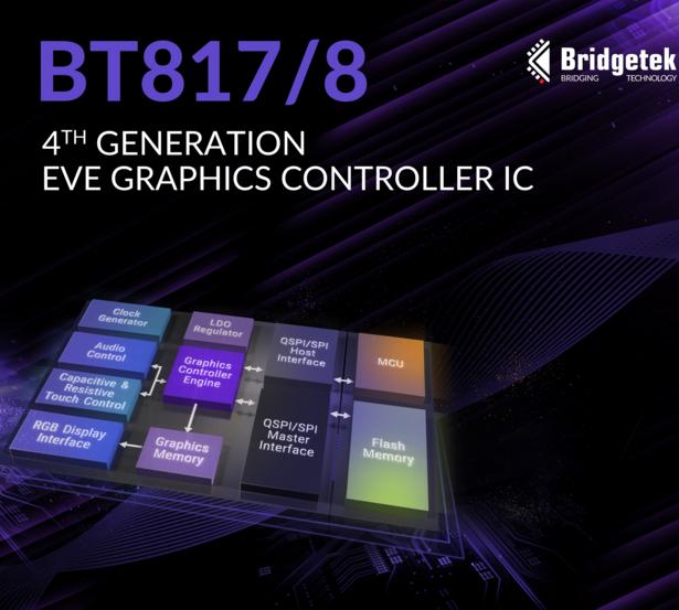 Bridgetek發布最新顯示器EVE,構建高度差異性的高級HMI