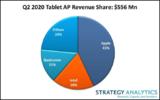 疫情推动2020年Q2<font color='red'>平板电脑</font>应用处理器市场,苹果遥遥领先