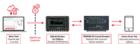 是德5G 虚拟路测工具套件助力设备制造商验证最终用户体验