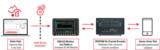 <font color='red'>是德</font>5G 虚拟路测工具套件助力设备制造商验证最终用户体验