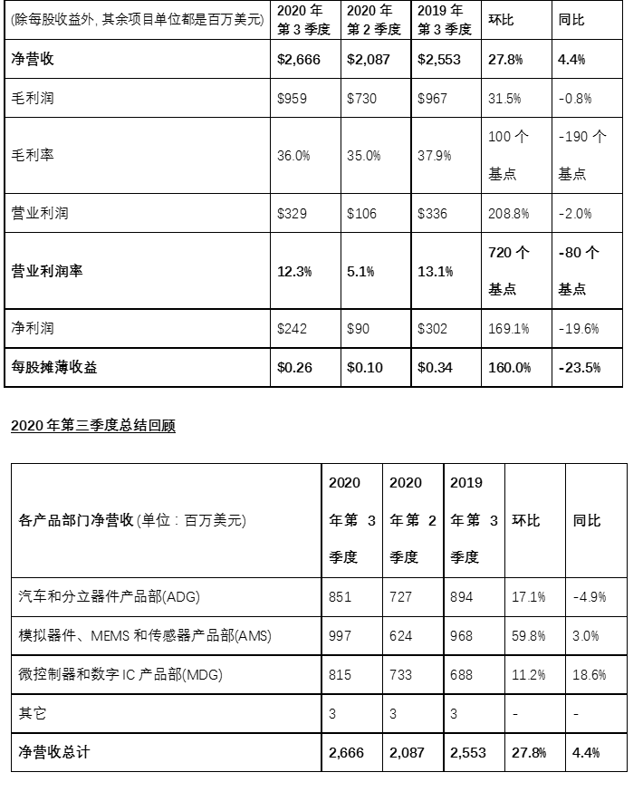 ST公布2020年第三季度财报,净利润2.42亿美元
