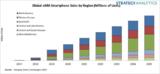 西欧<font color='red'>eSIM</font>智能手机市场,出货量将增长65%