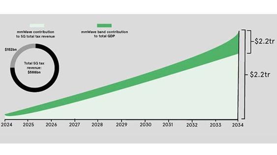 安富利:5G讓未來精彩紛呈