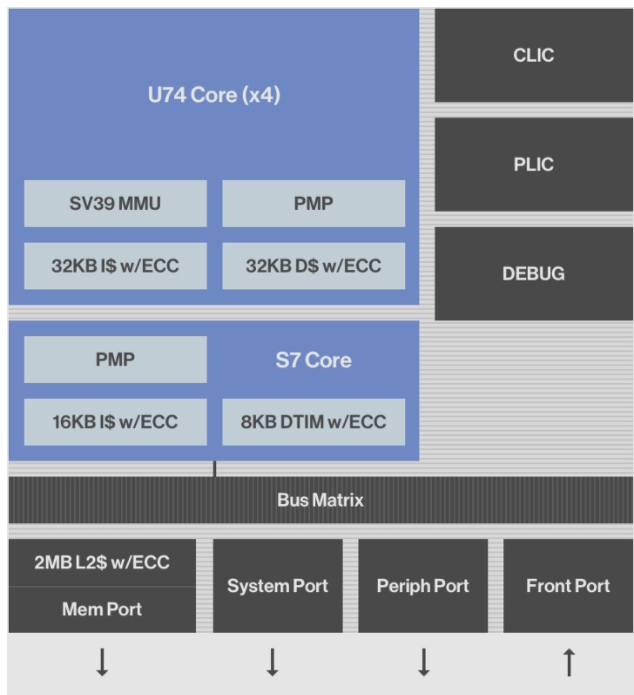 RISC-V凭借SiFive Hive Unmatched,向主流处理器迈进