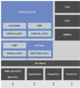 <font color='red'>RISC</font>-<font color='red'>V</font>凭借SiFive Hive Unmatched,向主流处理器迈进