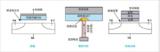 集中式表征,<font color='red'>泰克</font>4200A一体化测试为NVM提供新方案