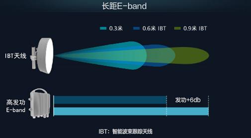 华为5G微波长距E-band解决方案,最大传输距离可提高50%