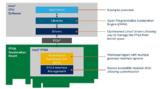 Intel开放式<font color='red'>FPGA</font>堆栈,为高性能负载提供动力