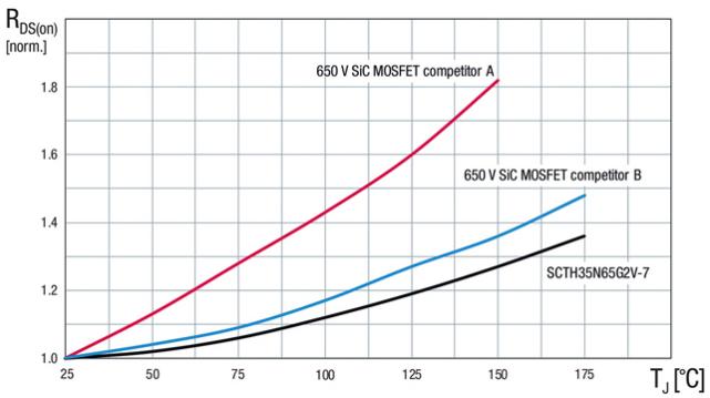 意法半导体第二代SiC功率MOSFET实现更高转换效率