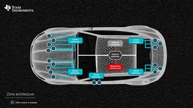 技术文章—汽车网关如何提升驾驶体验