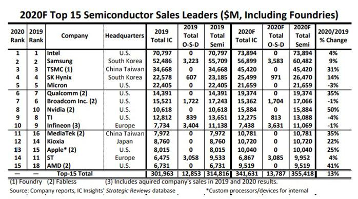 联发科、AMD将挤进2020年半导体供应商TOP15