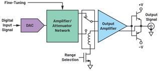 技术文章—大功率信号发生器输出级设计