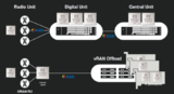 <font color='red'>Marvell</font>正将传统网络基础设施技术迁移至O-RAN