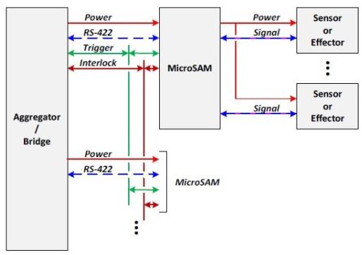 标准化模块简化工业物联网扩展需求