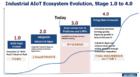 工業互聯網未來榮景可期,IoT發展已回歸現實