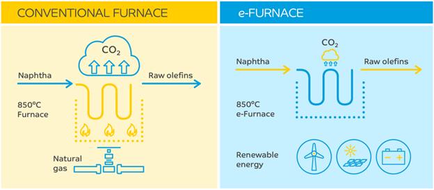 巴斯夫、SABIC、林德,三方推進二氧化碳減排