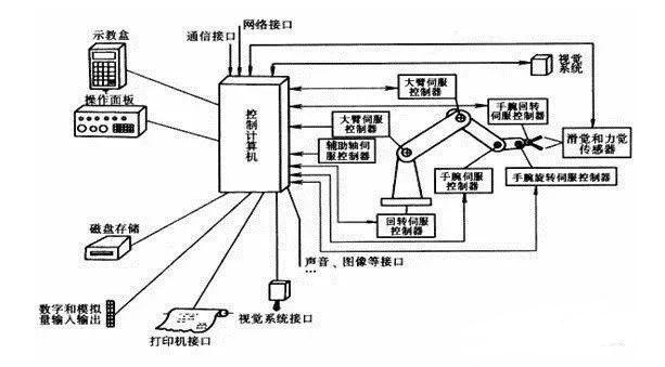 技術文章:工業機器人控制系統組成結構