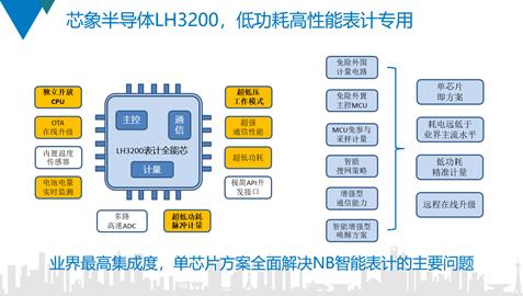 通信、計量、主控三芯一體,芯象半導體全新NB-IoT芯片問市