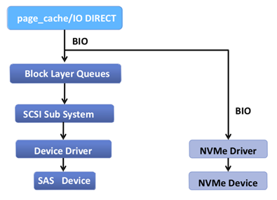 如何讓你的SSD潛能得到釋放