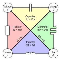 泰克定制開發和系統集成,推動憶阻器研究進程