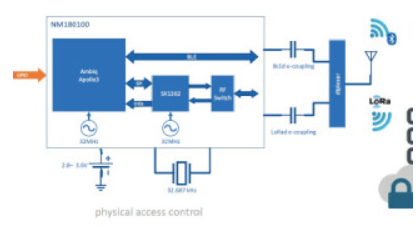 藍牙和LoRa相結合有助于滿足IoT的應用