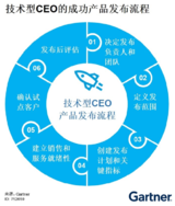 技术型CEO产品发布概述